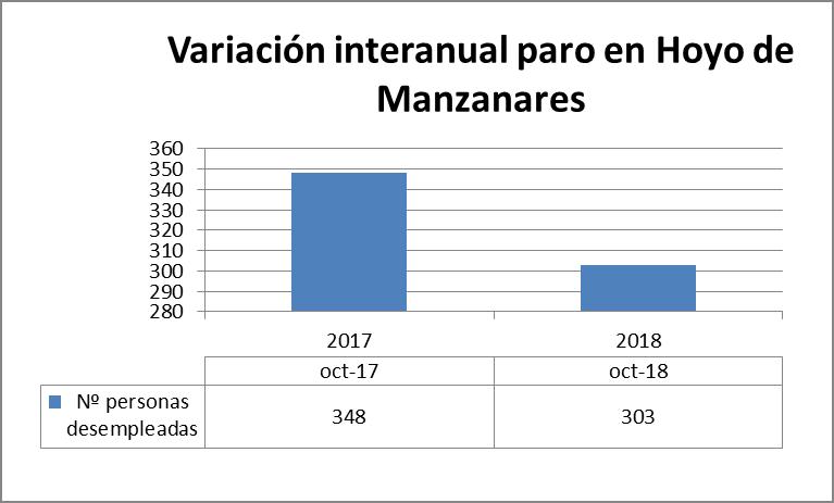empleo octubre 2018